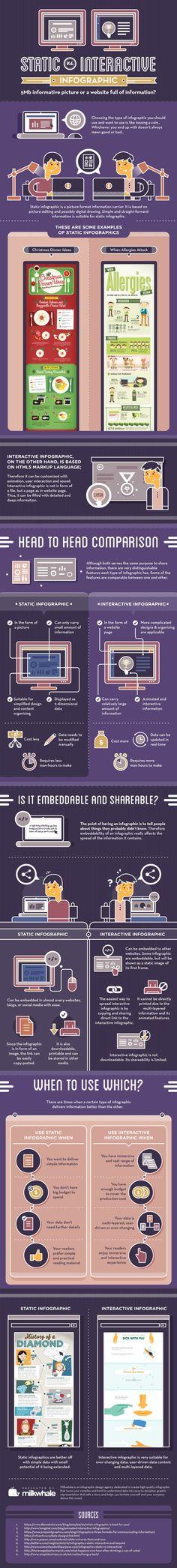 Infografías estáticas vs interactivas #infografia #infographic #marketing   TICs y Formación