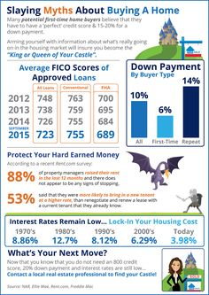 Home Buying Myths Slayed [INFOGRAPHIC] Some Highlights: Interest rates are still below historic numbers. of property managers raised their rent in the last 12 months! The credit score requirements for mortgage approval continue to fall. Real Estate Articles, Real Estate Information, Real Estate Tips, Mortgage Interest Rates, Mortgage Rates, Mortgage Companies, Mortgage Calculator, Mortgage Tips, Mortgage Humor
