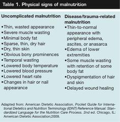 Nutrition 411: Using Laboratory Data to Evaluate Nutritional Status | Ostomy…