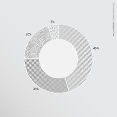 Collection of data visualizations to get inspired and finding the right type. Donut Chart, Data Visualisation, Infographics, Donuts, Charts, Aesthetics, Pie, Symbols, Letters