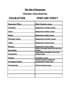 Free Character Chart The Tale of Despereaux