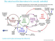 The critical feedback needs for constructing an innovation vision