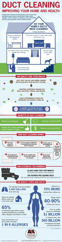 Duct Cleaning to Improve Your Home and Health