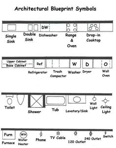 Understanding Blueprints Floor Plan Symbols for House Plans — Porch and Chimney Ever The Plan, How To Plan, Architecture Symbols, Interior Architecture, Architecture Illustrations, Architecture Collage, Architecture Diagrams, Architecture Portfolio, Architecture Details