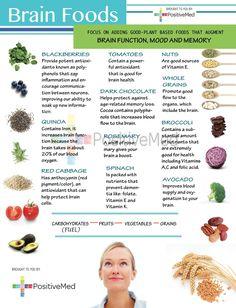 Brain Foods  -  http://positivemed.com/2013/07/08/brain-foods-2/