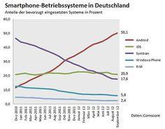 Marktanteile Smartphone Betriebssysteme derzeit verwendeter Geräte in Deutschland nach Comscore