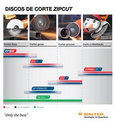 DISCOS DE CORTE ZIPCUT