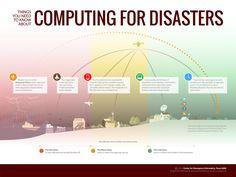 Illustrate Computing by Agencies at a Disaster by Badrun