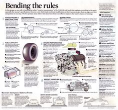 In all sports, athletes try to get an edge on the competition. Call it bending the rules. Bend them too much and it is called cheating. Though NASCAR race cars are carefully monitored and regulated to prevent cheating, crew chiefs really push those limits to the edge. This graphic explores slight modifications that are often made and how NASCAR tries to prevent cheating in the garage.