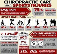 #SportsInjuries and #Chiropractic Chiropractic is an integral part of the care that many professional athletes receive. Many Olympic athletes also take advantage of the benefits of chiropractic. Just because you aren't going to the Olympics doesn't mean that you too can't improve your health and performance with chiropractic care...