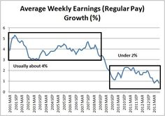 Graph of Average Weekly Earnings (Regular Pay) Growth (%) from 2001 to 2013 - the graph shows that regular pay used to grow by about 4% a year and now it's growing at less than 2% a year.