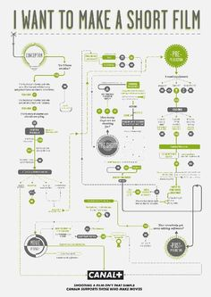 Canal+ Flowcharts by EURO RSCG #infographic #map #film