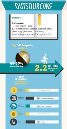 6 Top Reasons for Outsourcing Human Resources Functions