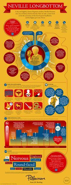 Neville Longbottom infographic