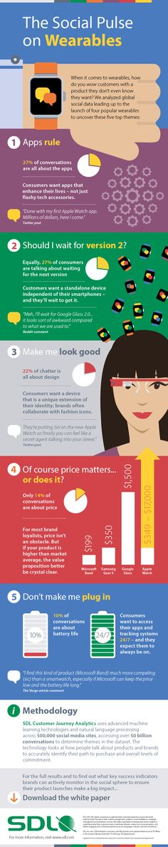 Nice #infographic about #consumerperceptions of #wearables.