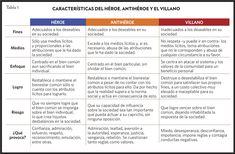 Mitología contemporánea héroes y antihéroes   Revista ISTMO