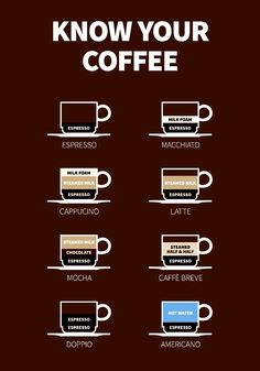 Know Your Coffee.  #Coffee
