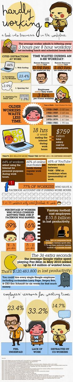 Hardly Working (Image: http://www.loveinfographics.com/wp-content/uploads/2012/01/laziness-in-the-work-place-business-and-finance-infographics.jpg)