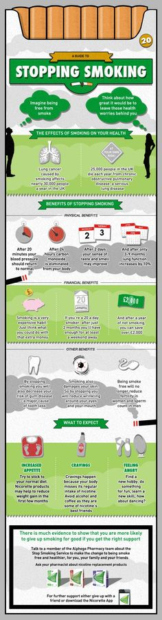 Stopping Smoking Infographic
