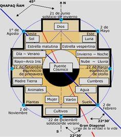 La Chakana - Inca Cross Meaning (in spanish) Inka Tattoo, Anima Mundi, Medicine Wheel, Sacred Geometry, Geometry Art, Reiki, Tatoos, Indiana, Chile