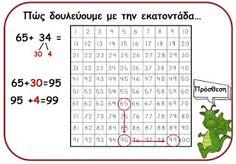 Primary School, Elementary Schools, Teaching Math, Maths, Algebra, School Organization, Education, Learning, Blog