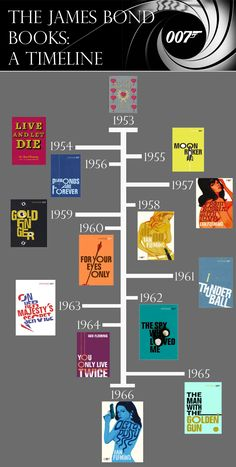 The James Bond Books: A Timeline http://www.1stchoicecufflinks.com/blog/dress-like-james-bond/