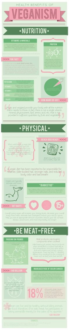 The Belly Fat Blog: Infographic: Health Benefits of Veganism