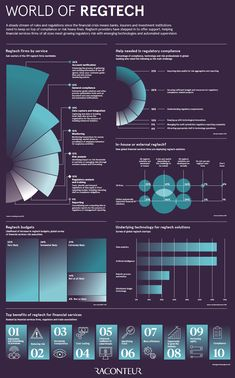 Infographic Of The Day: The Rise Of Regtech: How Software Can Help Cut Regulatory Risks