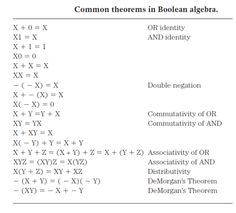 Basic digital principles - Boolean algebra