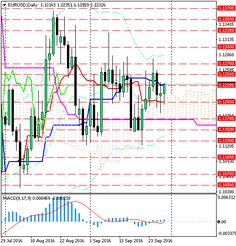 Анализ индикатора Ишимоку по валютной паре EUR/USD http://krok-forex.ru/news/?adv_id=10230 технический анализ: EURUSD. После двухдневной коррекции, быки возобновили наступление.  Оттолкнувшись от облаку Ишимоку и линии Tenkan (1.12) на дневном таймфрейме, пара пытается подняться выше линии Kijun (1.1230).   Индикатор схождения/расхождения скользящих средних MACD опять начал расти выше нулевой линии. При этом гистограмма индикатора чуть выше сигнальной линии.   Линия Chinkou ниже цены. Цена…