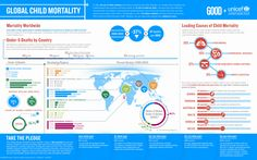 Afbeelding van http://www.infographicsarchive.com/wp-content/uploads/2012/08/unicef-child-mortality.jpg.