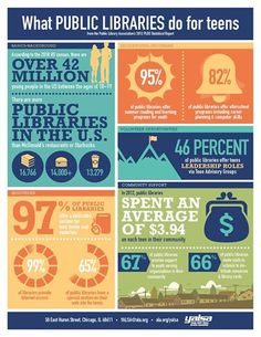 Check out this awesome infographic showcasing what public libraries do for teens. YALSA created it with data from the 2013 Public L. Library Science, Library Activities, Teen Programs, Library Programs, Library Inspiration, Library Ideas, Library Themes, Friends Of The Library, Teen Library