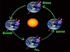 Lesson 1- Why do we have seasons.wmv - YouTube