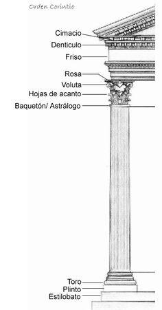 Esquema del orden Corintio griego.