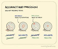 Accuracy and precision In my everyday life I'd have been hard pushed to put my finger on the difference between accuracy and precision but, in engineering at least, you learn that there is a clear difference between the two.Precision describes how. Knowledge Management, Lean Six Sigma, Critical Thinking Skills, Data Science, Life Skills, Study Skills, Self Improvement, Leadership, At Least