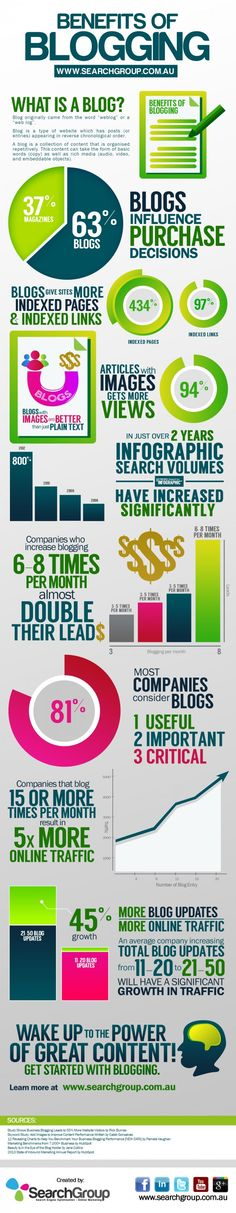 The Benefits of #Blogging including making you far more visible online #infographic #socialmedia #in