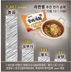 [스포비즈지수] 농심, 안성탕면 리뉴얼…라면업계 전략 다각화 - 한국스포츠경제