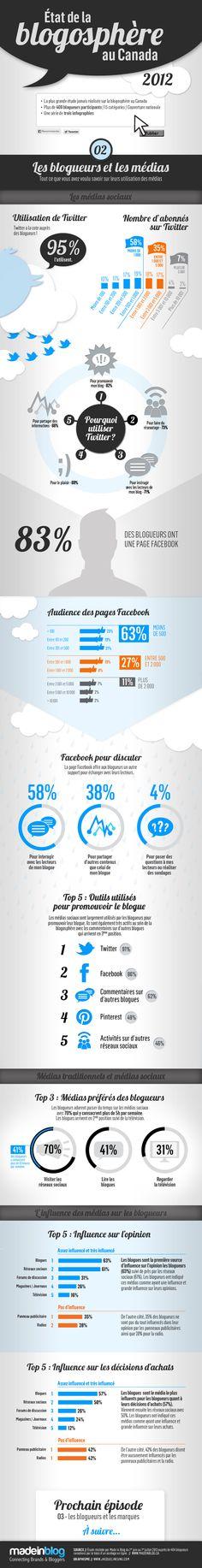 État de la blogosphère au Canada 2012 : Utilisation des médias par les blogueurs INFOGRAPHIE