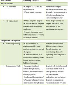 personal development plans example