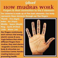 5 elements in our fingers for mudras Pranayama, Kundalini Yoga, Bikram Yoga, Fitness Workouts, Yoga Fitness, Meditation Musik, Mindfulness Meditation, Healing Meditation, Yoga Mantras