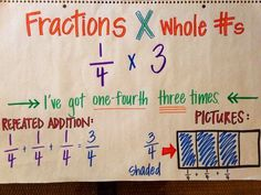 Multiplying fractions by whole numbers anchor chart (picture only) by isabella Teaching Fractions, Math Fractions, Teaching Math, Dividing Fractions, Equivalent Fractions, Maths, Math Math, Teaching Ideas, School