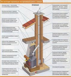 Corner fireplace do it yourself - Instructions, scheme, drawing Source by zakadr Furnace Heater, Wood Stove Cooking, Wood Rack, Home Fireplace, Fireplaces, Fireplace Ideas, House Roof, Home Improvement, Projects To Try