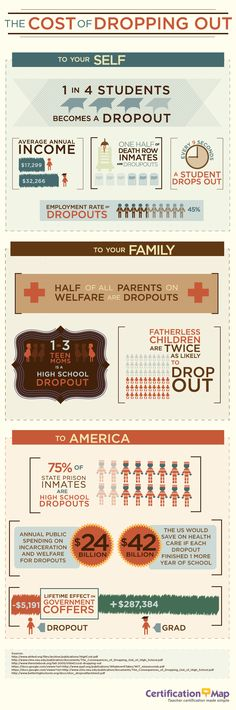The Cost of Dropping Out #education #infographic