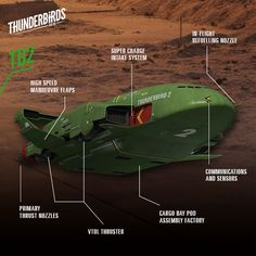 Thunderbird 2 is the largest of all the Tracy Brothers' craft - let's take a closer look. Sience Fiction, Go Tv, Thunderbirds Are Go, Sci Fi Ships, Sci Fi Tv, Saturday Morning Cartoons, Lost In Space, Kids Corner, Retro Futurism
