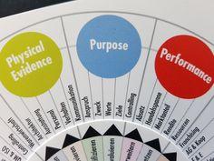 """Unternehmen ohne klare Zweckbestimmung haben es schwer. Der Unternehmenszweck ist der """"Reason for Being"""". Zielt er auf die Lösung von gesellschaftlichen, ökologischen oder kulturellen Problemen, kann die Relevanz des Unternehmens oder der Marke extrem gestärkt werden. Deshalb brauchen wir mehr Purpose oriented companies. Die 13-P-Marketing-Mix-Drehscheibe gibt es direkt bei mir. Ich setze sie in meinen Workshops ein. Workshop, Marketing, Purpose, Chart, Business, Communication, Atelier, Work Shop Garage"""