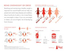 Heart Disease Risk Factor: Being Overweight or Obese. Reaching and maintaining a healthy weight is important for overall health and can help you  prevent and control many diseases and conditions. About two-thirds of adults in the United States are overweight or obese. If you are overweight or obese, you are at higher risk of developing heart disease. Learn more in this infographic or visit HeartTruth.gov. #HeartTruth #heart #health #cardiovascular #cvd #disease