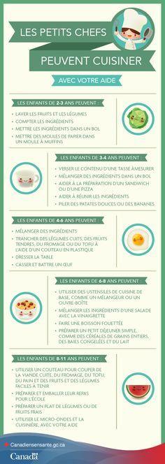 Cuisinez avec votre petit chef dès aujourd'hui http://www.canadiensensante.gc.ca/eating-nutrition/healthy-eating-saine-alimentation/cooking-kids-cuisiner-enfants-fra.php?utm_source=pinterest_hcdns&utm_medium=social&utm_content=Mar3_CookingKids_FR&utm_campaign=social_media_14