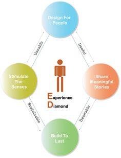 experience diamond