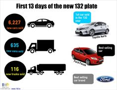 Check out our #infographic on the first 13 days of the new #132reg plate