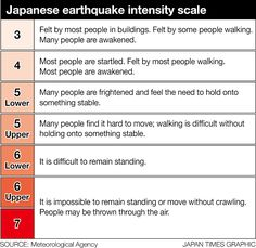 Japan earthquake Mercalli Scale - Google Search Earthquakes For Kids, Japan Earthquake, Awakening, Hold On, Scale, Japanese, Feelings, Google Search, Weighing Scale